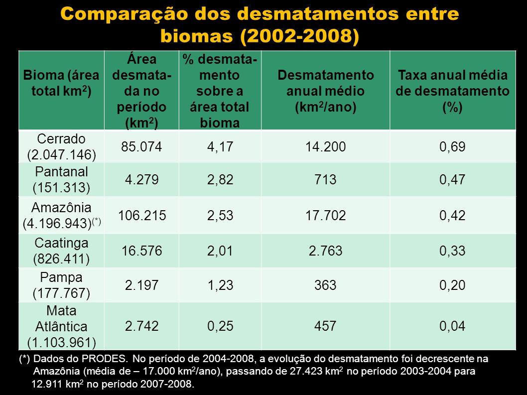 Comparação dos desmatamentos entre biomas (2002-2008)