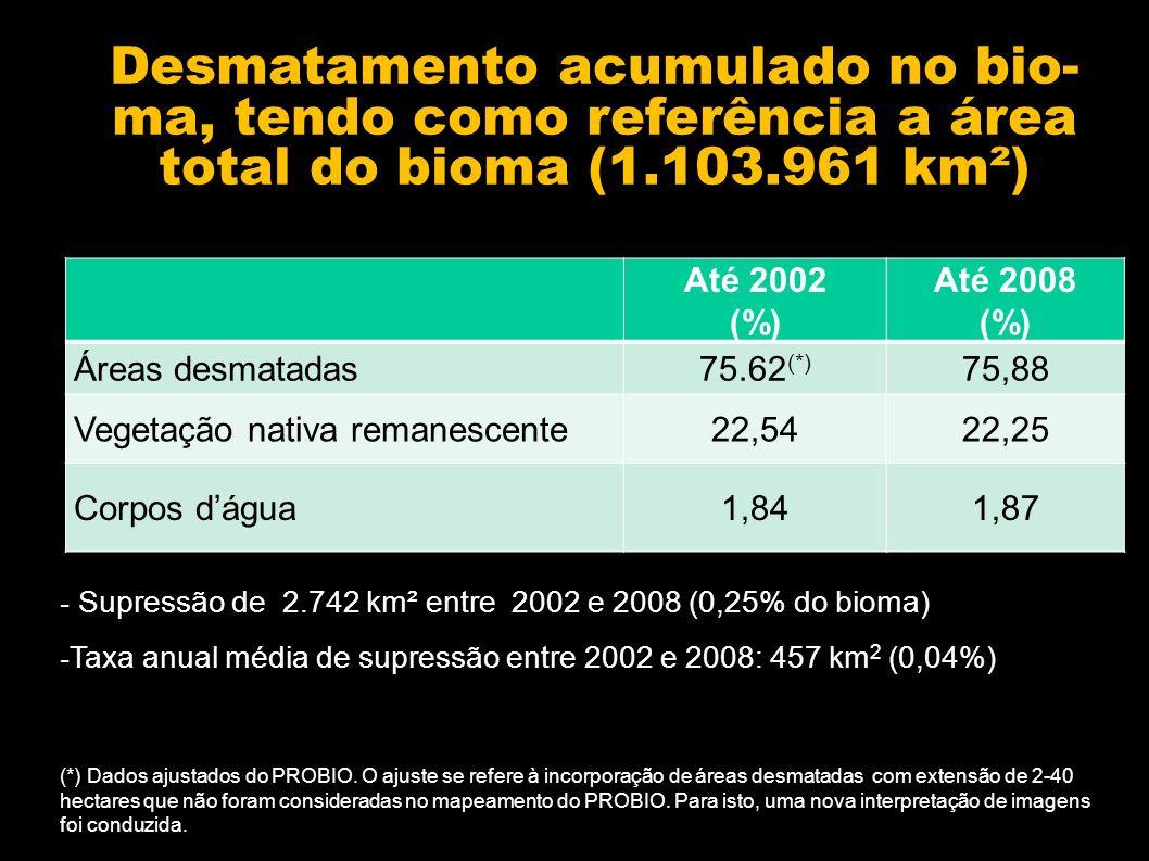 Desmatamento acumulado no bio-ma, tendo como referência a área total do bioma (1.103.961 km²)