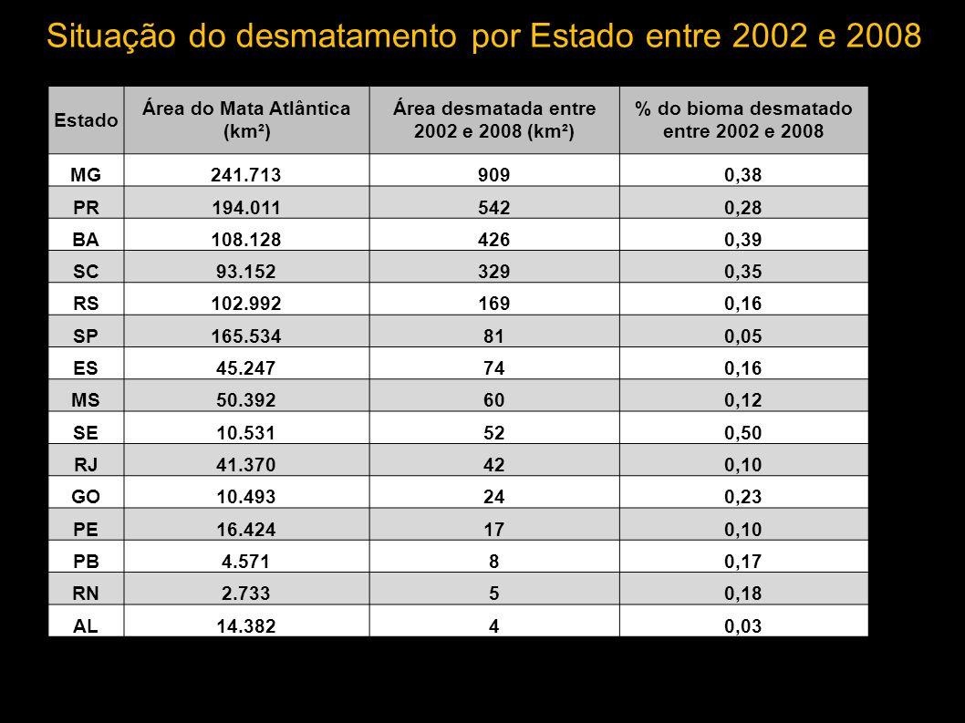Situação do desmatamento por Estado entre 2002 e 2008
