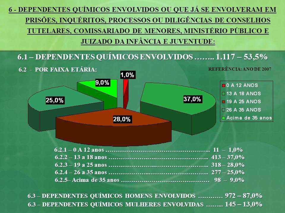 6.1 – DEPENDENTES QUÍMICOS ENVOLVIDOS …….. 1.117 – 53,5%