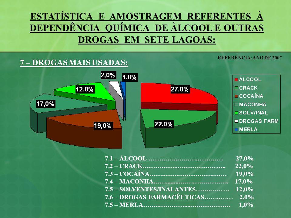 ESTATÍSTICA E AMOSTRAGEM REFERENTES À DEPENDÊNCIA QUÍMICA DE ÀLCOOL E OUTRAS DROGAS EM SETE LAGOAS: