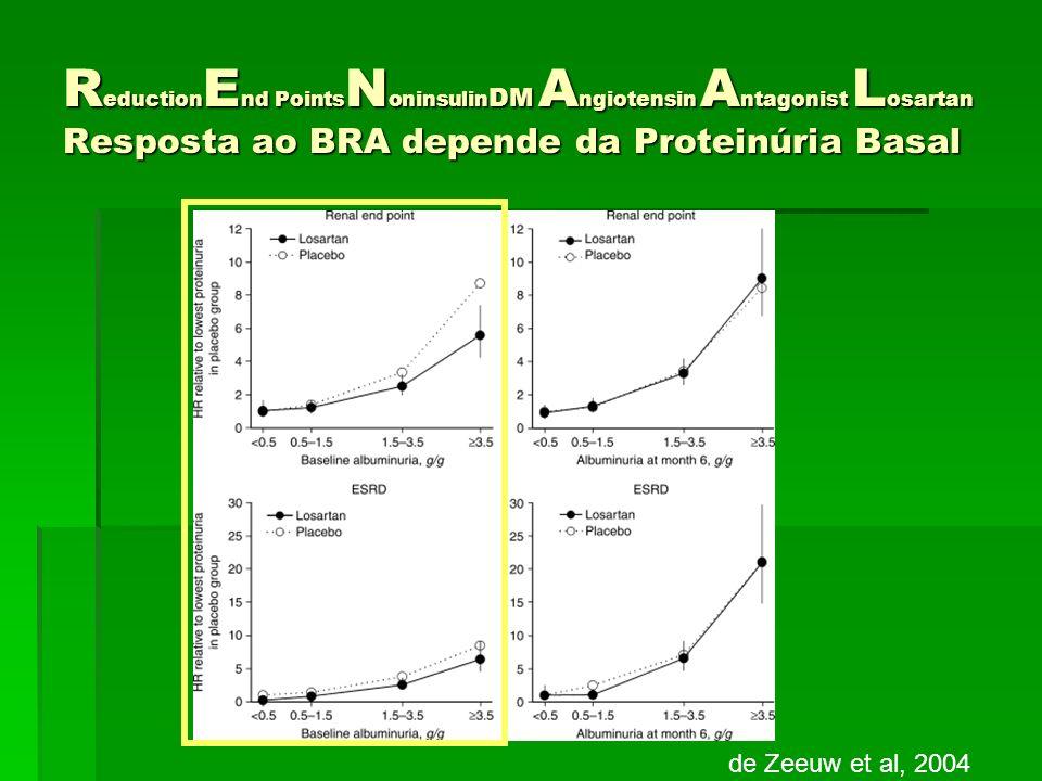 ReductionEnd PointsNoninsulinDM Angiotensin Antagonist Losartan Resposta ao BRA depende da Proteinúria Basal
