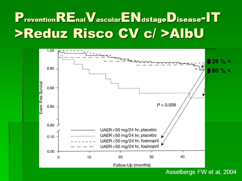 PreventionREnalVascularENdstageDisease-IT >Reduz Risco CV c/ >AlbU