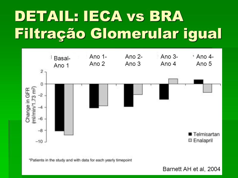 DETAIL: IECA vs BRA Filtração Glomerular igual