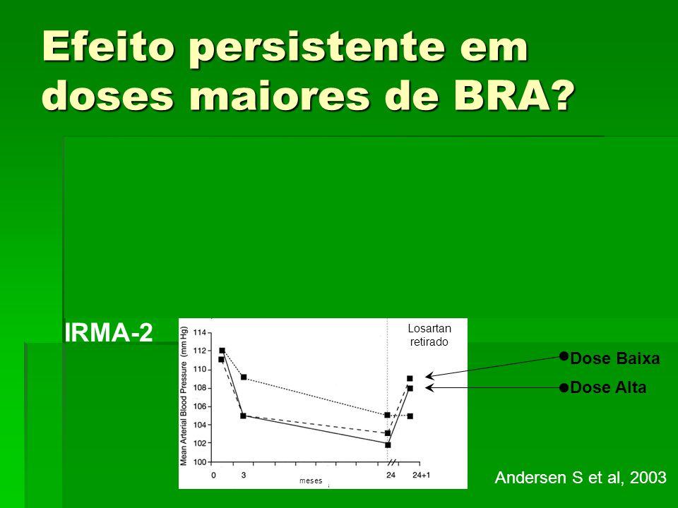 Efeito persistente em doses maiores de BRA