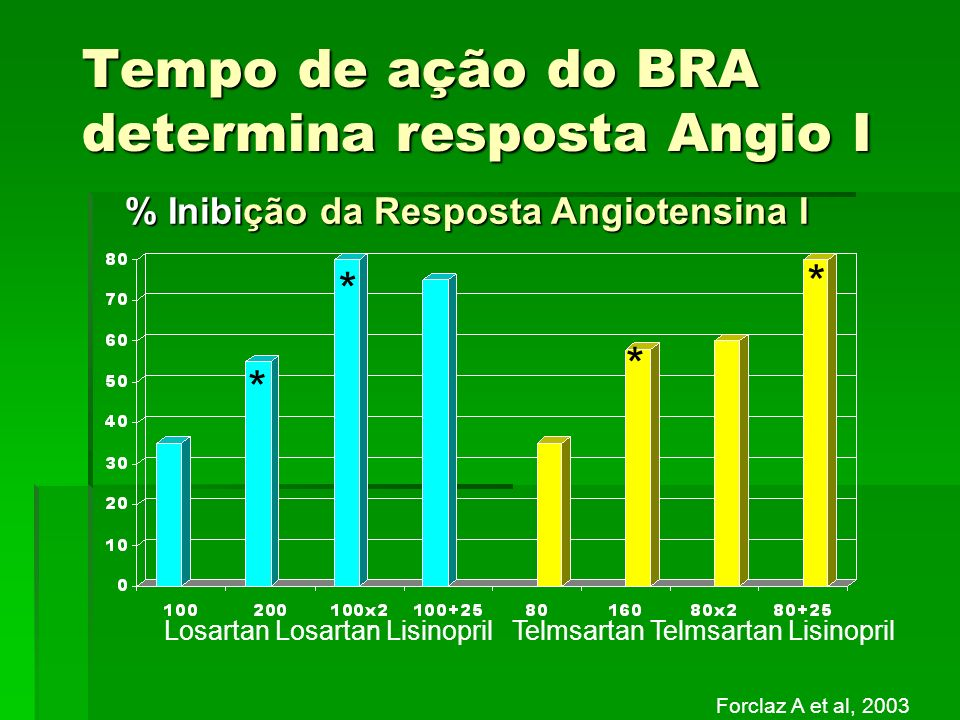 Tempo de ação do BRA determina resposta Angio I