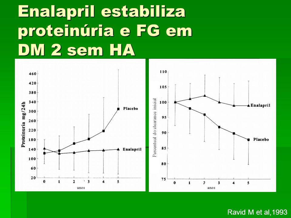 Enalapril estabiliza proteinúria e FG em DM 2 sem HA