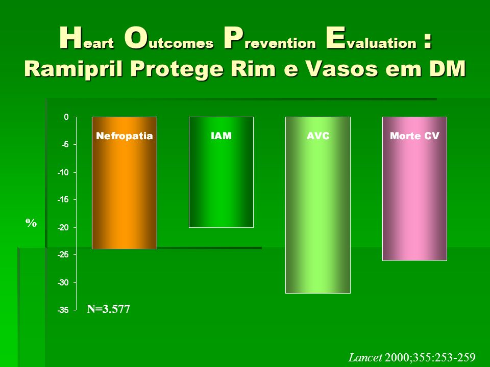 Heart Outcomes Prevention Evaluation : Ramipril Protege Rim e Vasos em DM