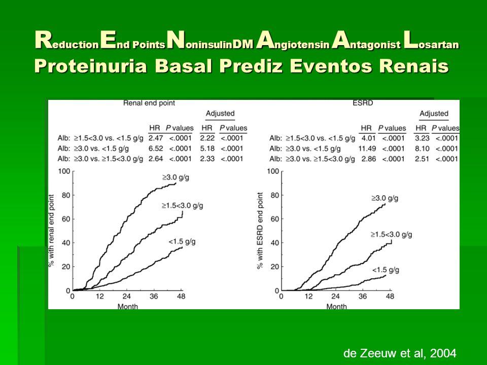 ReductionEnd PointsNoninsulinDM Angiotensin Antagonist Losartan Proteinuria Basal Prediz Eventos Renais