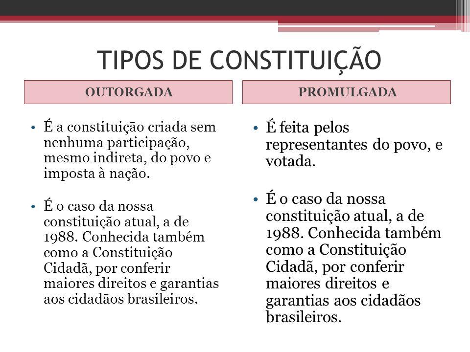 TIPOS DE CONSTITUIÇÃO É feita pelos representantes do povo, e votada.