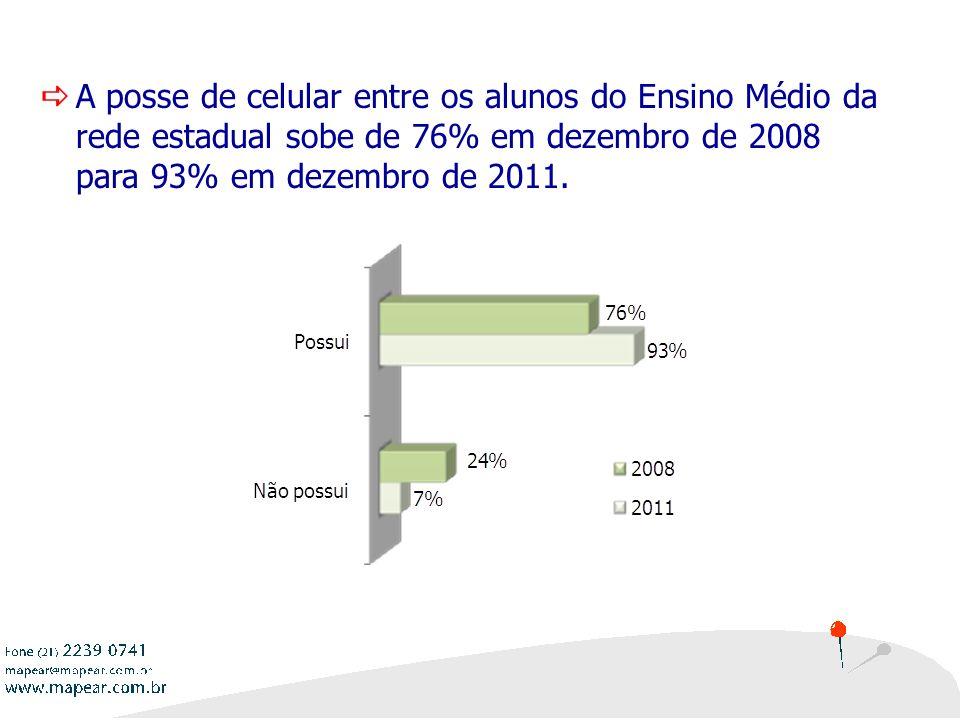 A posse de celular entre os alunos do Ensino Médio da rede estadual sobe de 76% em dezembro de 2008 para 93% em dezembro de 2011.