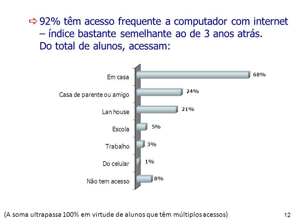 92% têm acesso frequente a computador com internet – índice bastante semelhante ao de 3 anos atrás. Do total de alunos, acessam: