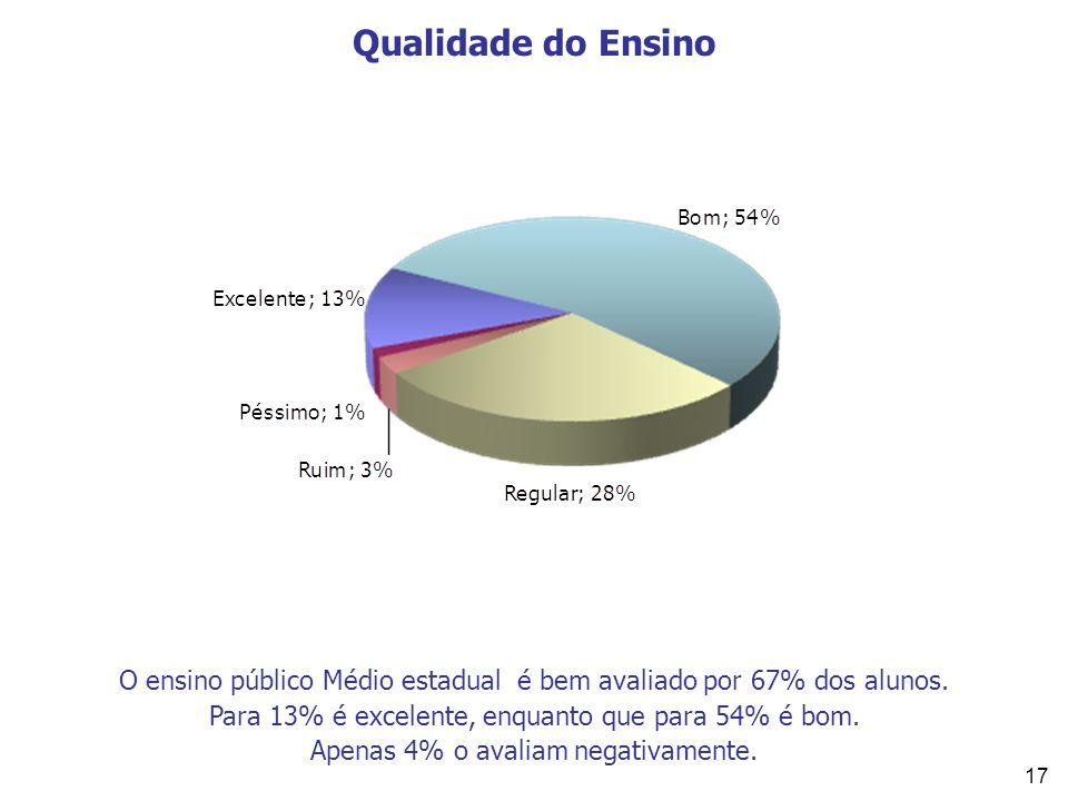 Qualidade do Ensino O ensino público Médio estadual é bem avaliado por 67% dos alunos. Para 13% é excelente, enquanto que para 54% é bom.