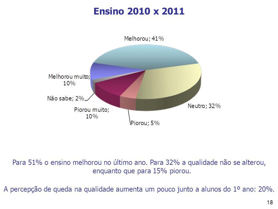 Ensino 2010 x 2011 Para 51% o ensino melhorou no último ano. Para 32% a qualidade não se alterou, enquanto que para 15% piorou.