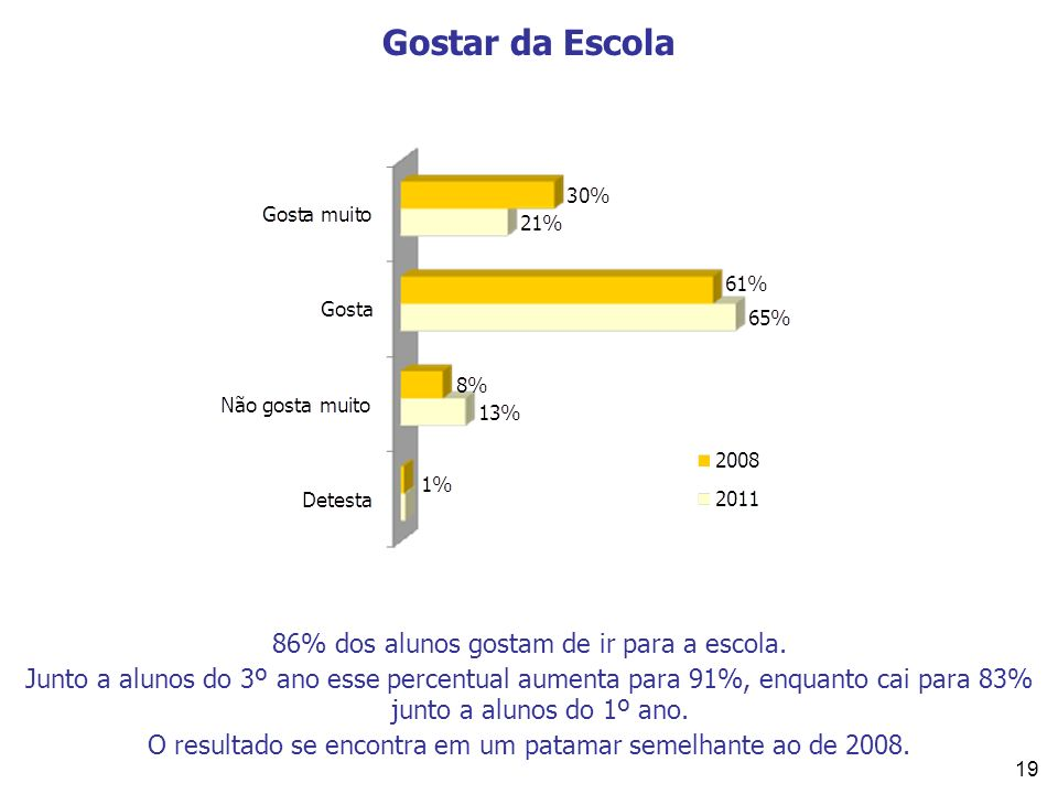 Gostar da Escola 86% dos alunos gostam de ir para a escola.