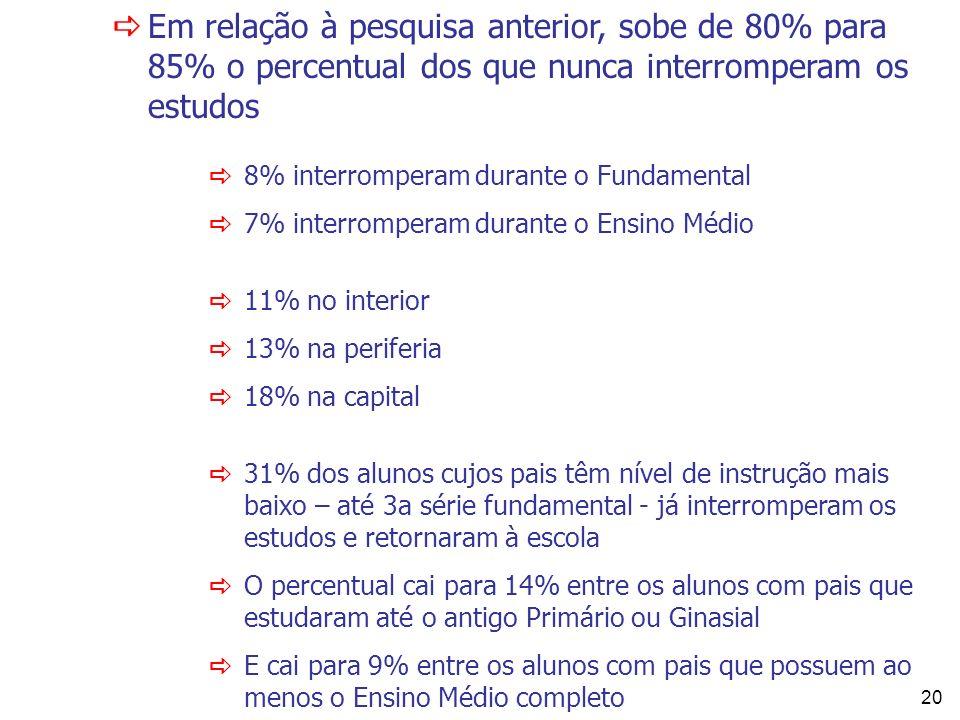 Em relação à pesquisa anterior, sobe de 80% para 85% o percentual dos que nunca interromperam os estudos