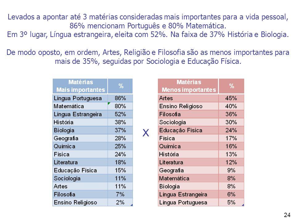 Levados a apontar até 3 matérias consideradas mais importantes para a vida pessoal, 86% mencionam Português e 80% Matemática.