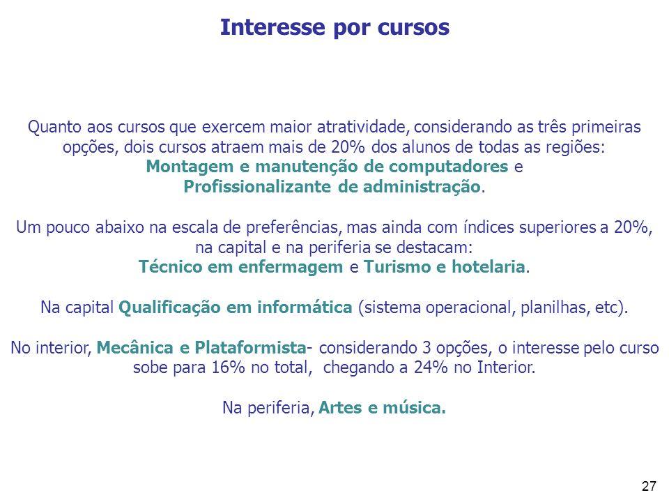 Interesse por cursos