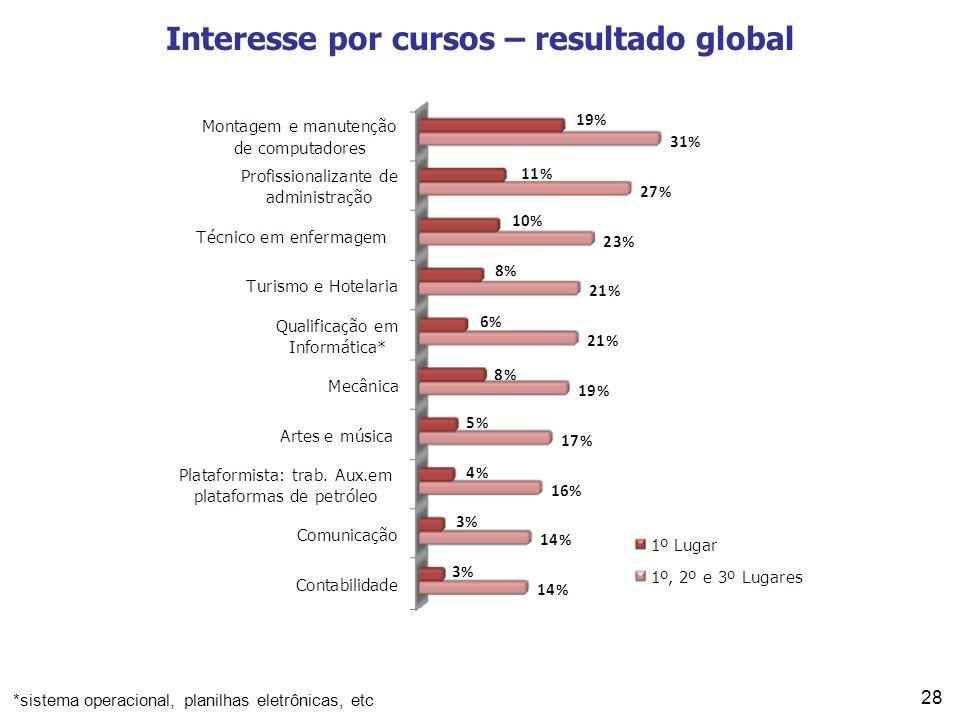 Interesse por cursos – resultado global