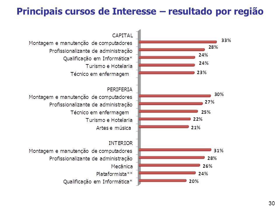 Principais cursos de Interesse – resultado por região