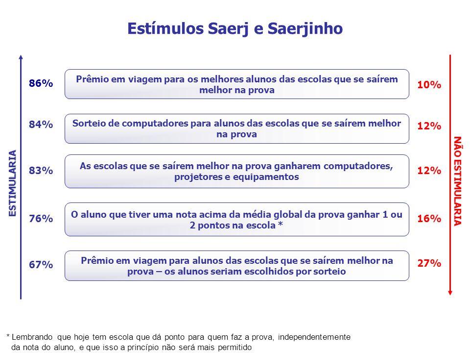 Estímulos Saerj e Saerjinho