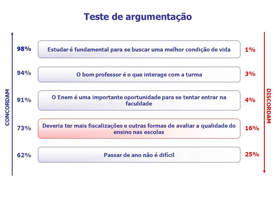 Teste de argumentação 98% 1% 94% 3% 91% 4% 73% 16% 62% 25%