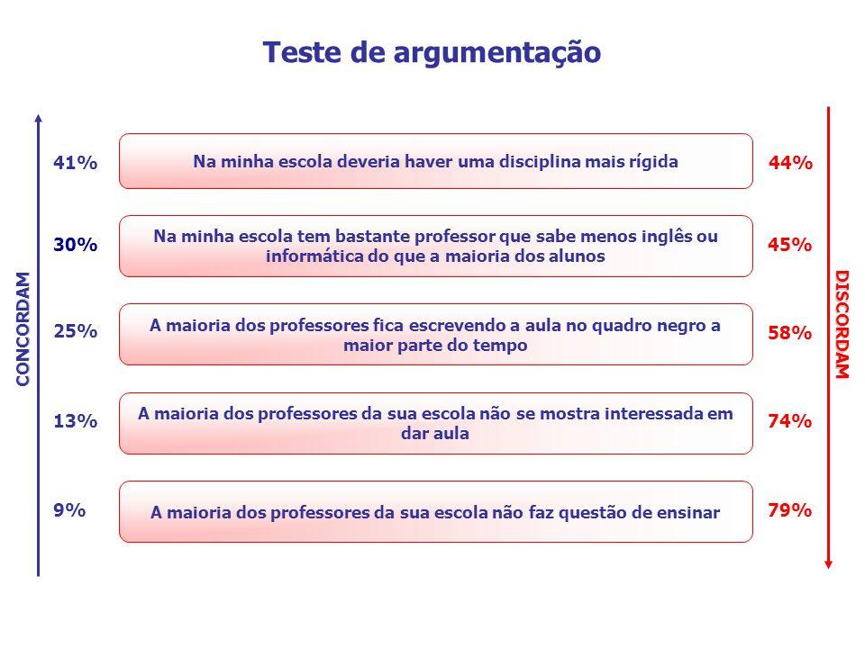 Teste de argumentação 41% 44% 30% 45% 25% 58% 13% 74% 9% 79%