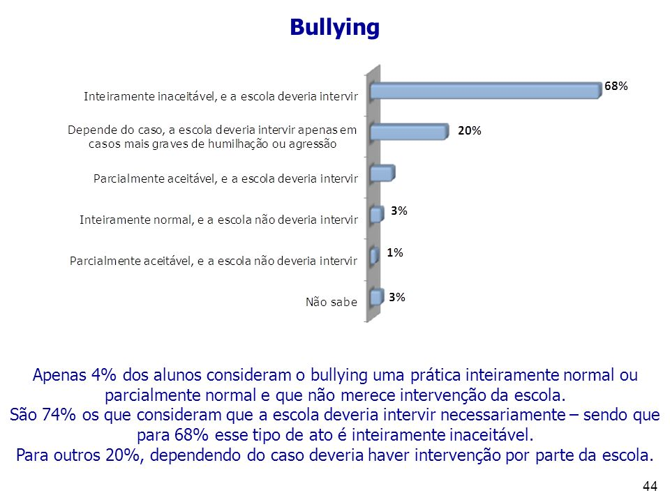 Bullying Apenas 4% dos alunos consideram o bullying uma prática inteiramente normal ou parcialmente normal e que não merece intervenção da escola.