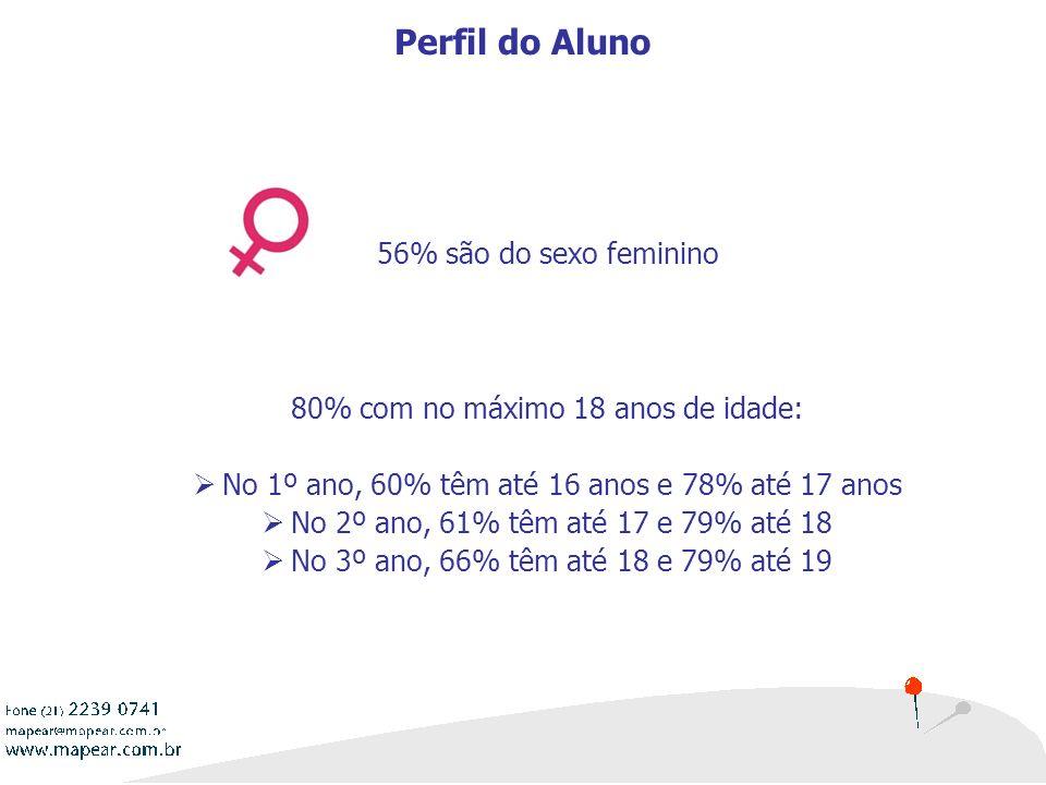 Perfil do Aluno 56% são do sexo feminino