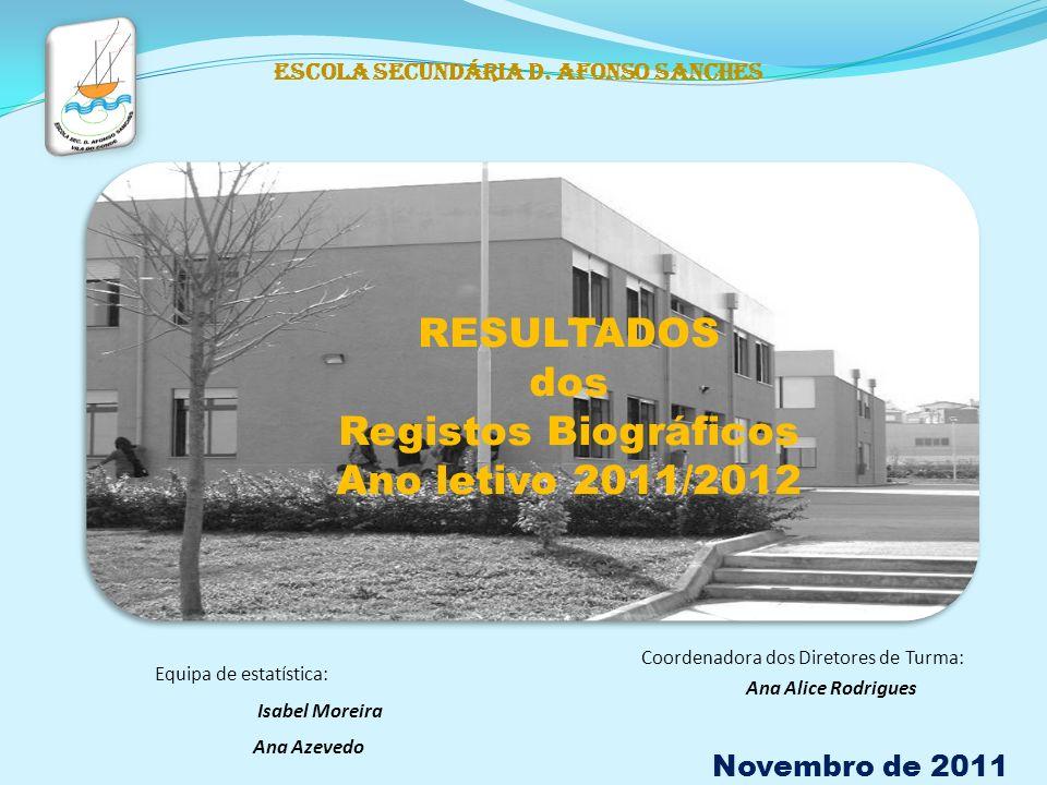 Escola Secundária D. Afonso Sanches