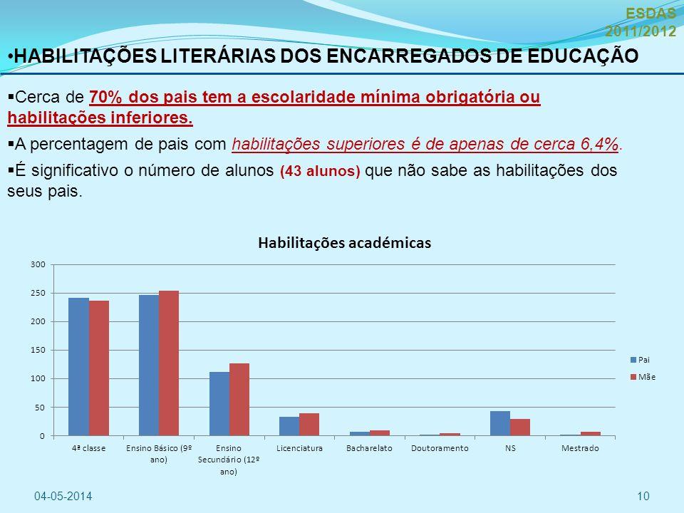 HABILITAÇÕES LITERÁRIAS DOS ENCARREGADOS DE EDUCAÇÃO