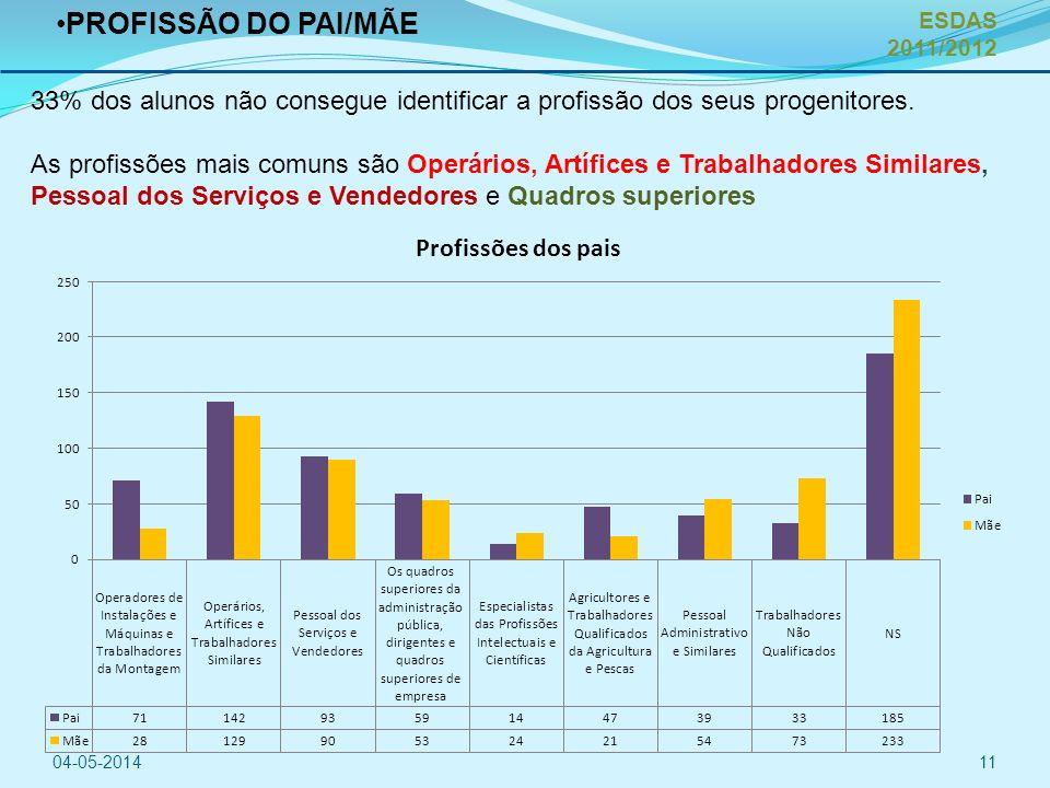 PROFISSÃO DO PAI/MÃE ESDAS 2011/2012. 33% dos alunos não consegue identificar a profissão dos seus progenitores.