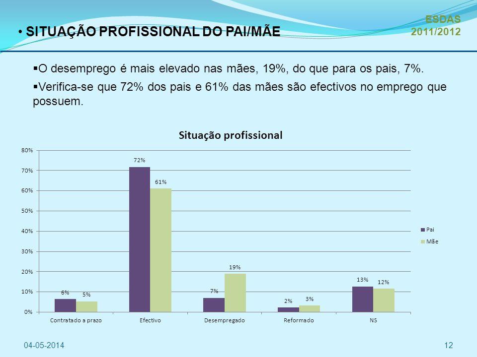 SITUAÇÃO PROFISSIONAL DO PAI/MÃE