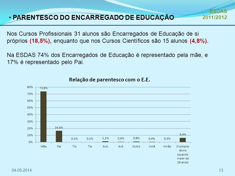 PARENTESCO DO ENCARREGADO DE EDUCAÇÃO