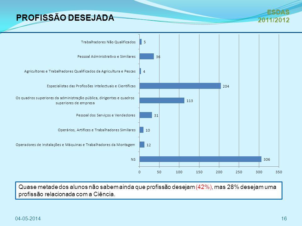 PROFISSÃO DESEJADA ESDAS 2011/2012