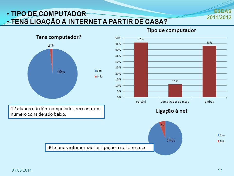 TENS LIGAÇÃO À INTERNET A PARTIR DE CASA