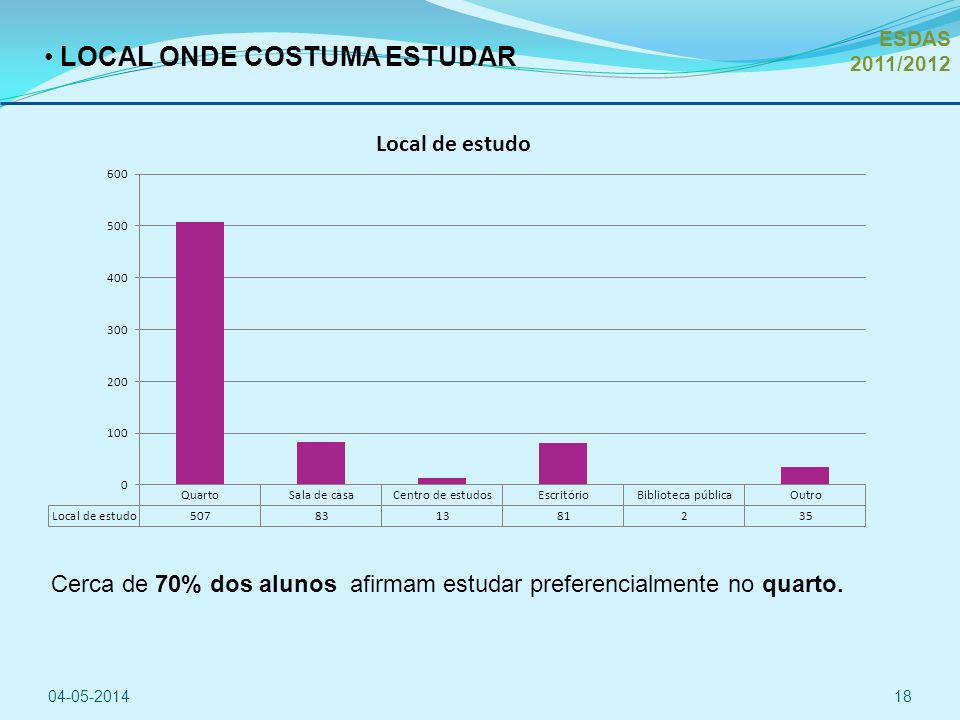 LOCAL ONDE COSTUMA ESTUDAR