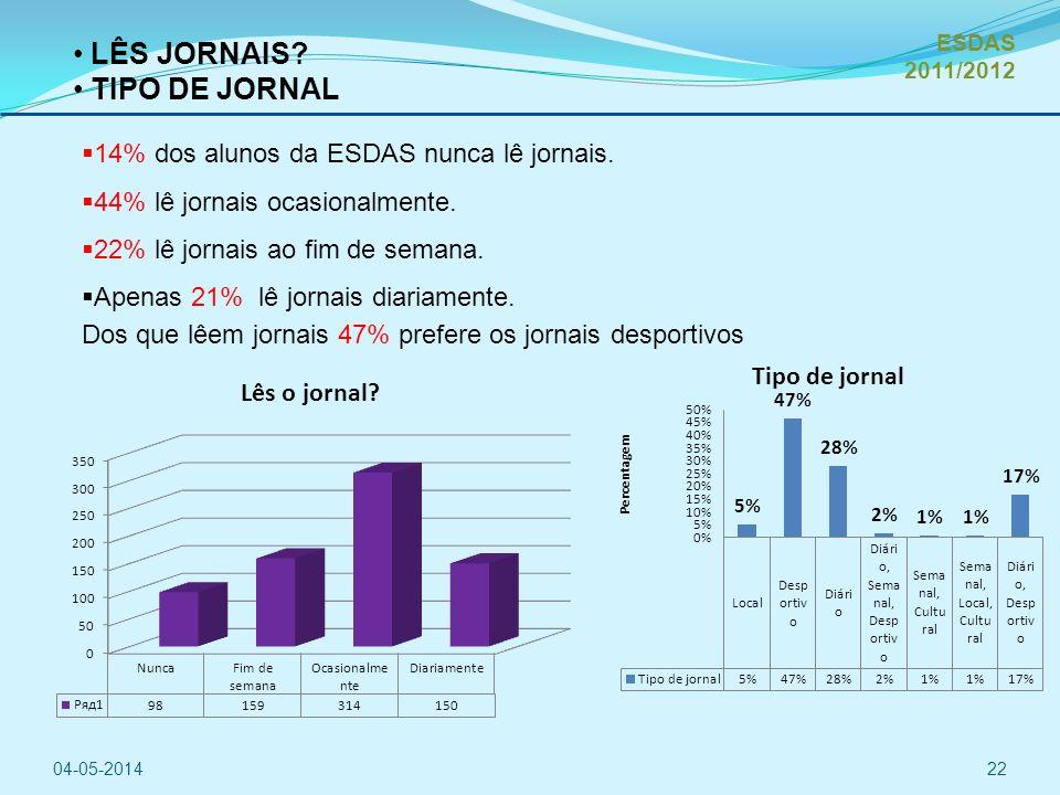 LÊS JORNAIS TIPO DE JORNAL 14% dos alunos da ESDAS nunca lê jornais.