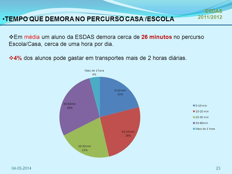 TEMPO QUE DEMORA NO PERCURSO CASA /ESCOLA