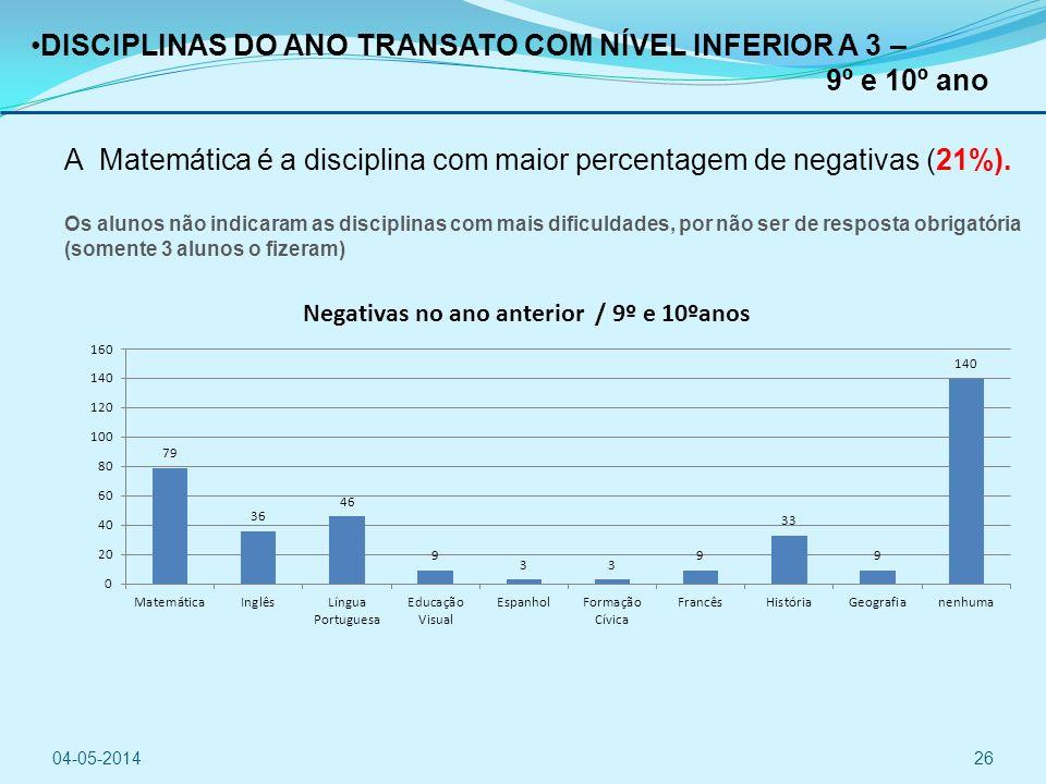 DISCIPLINAS DO ANO TRANSATO COM NÍVEL INFERIOR A 3 – 9º e 10º ano