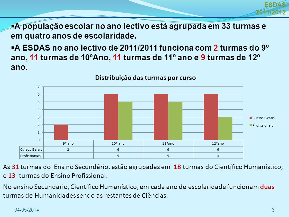 ESDAS 2011/2012 A população escolar no ano lectivo está agrupada em 33 turmas e em quatro anos de escolaridade.