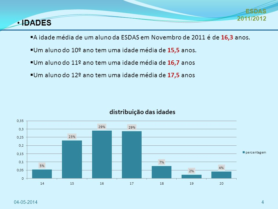 ESDAS 2011/2012 IDADES. A idade média de um aluno da ESDAS em Novembro de 2011 é de 16,3 anos.