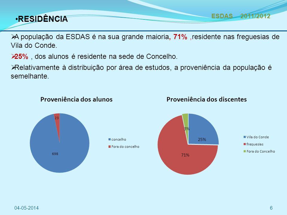 ESDAS 2011/2012 RESIDÊNCIA. A população da ESDAS é na sua grande maioria, 71% ,residente nas freguesias de Vila do Conde.