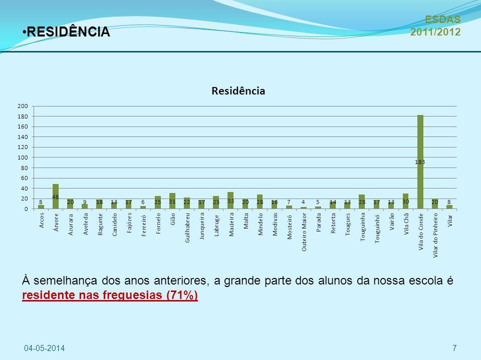 ESDAS 2011/2012 RESIDÊNCIA. À semelhança dos anos anteriores, a grande parte dos alunos da nossa escola é residente nas freguesias (71%)