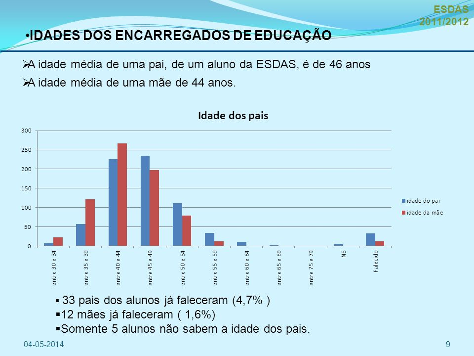 IDADES DOS ENCARREGADOS DE EDUCAÇÃO