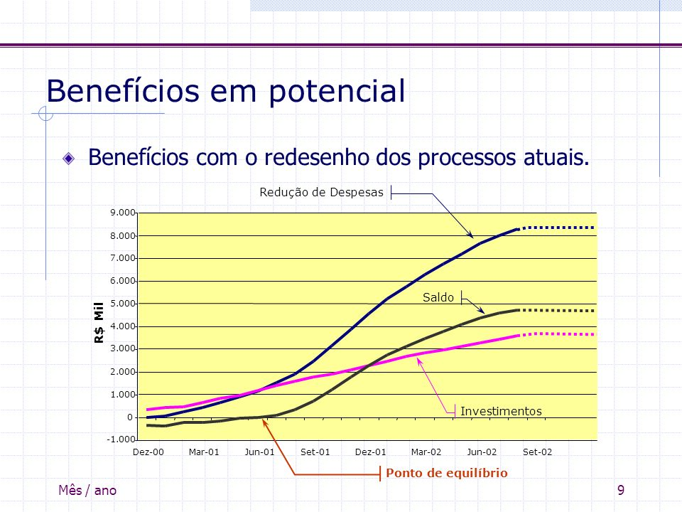 Benefícios em potencial