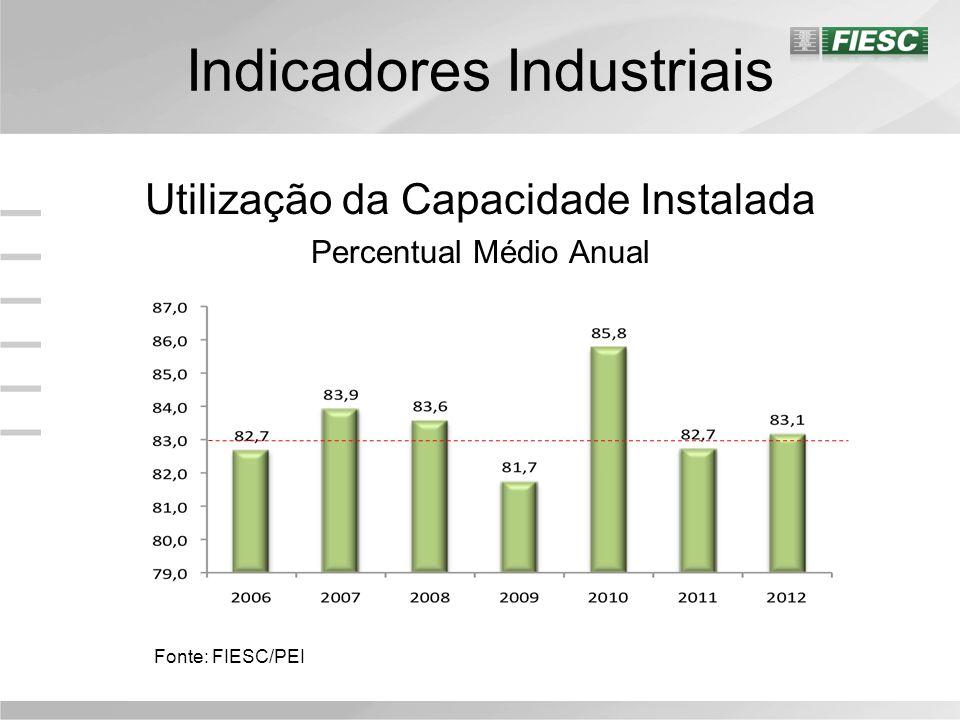 Indicadores Industriais