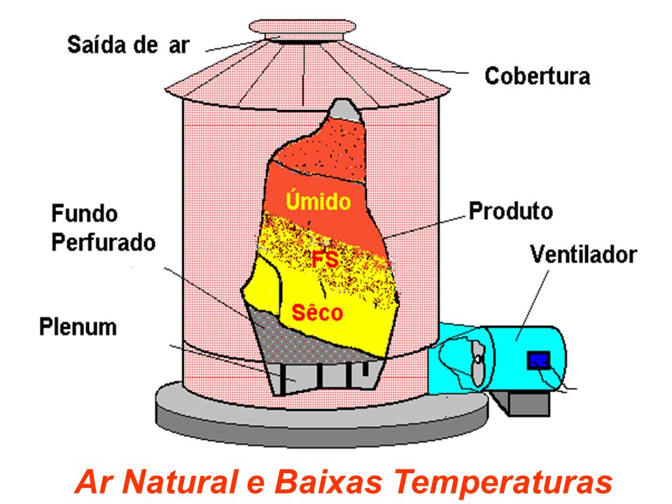 Ar Natural e Baixas Temperaturas