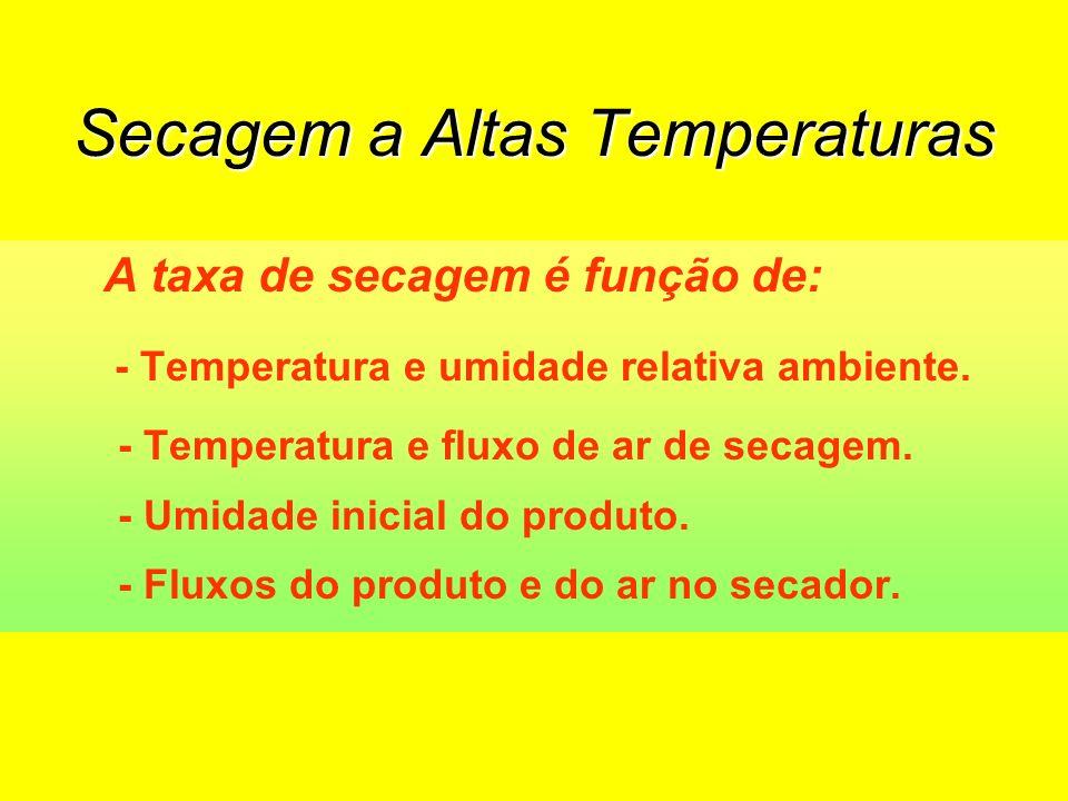 Secagem a Altas Temperaturas