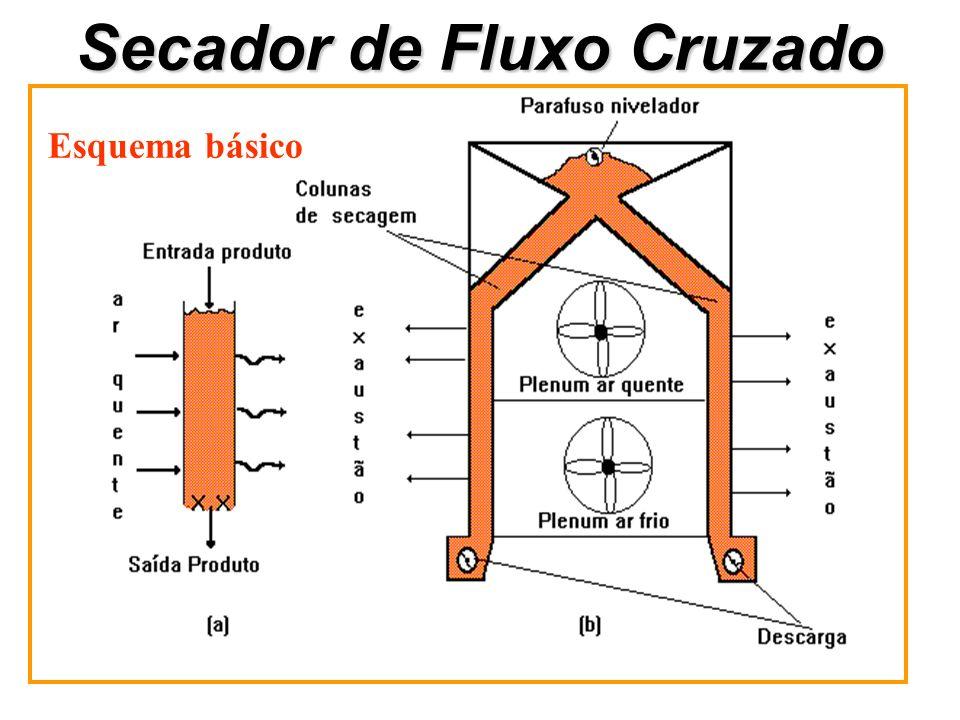 Secador de Fluxo Cruzado